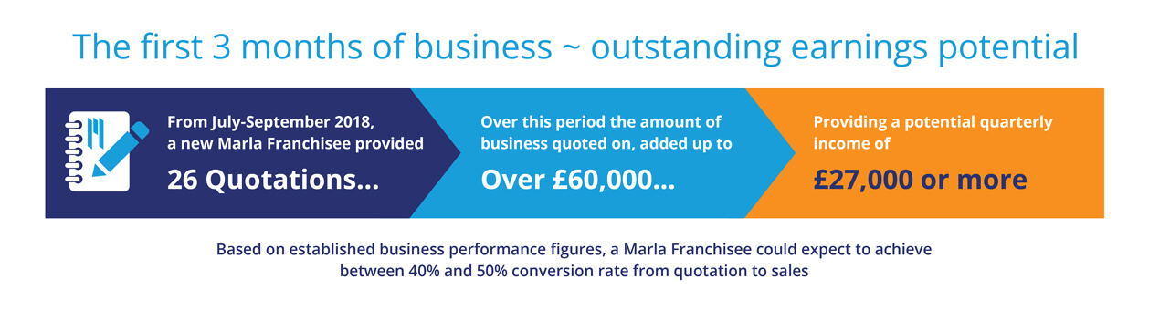 marla franchise earnings
